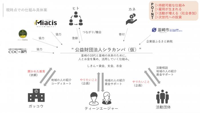 公益財団法人シラカンパ(仮)の仕組み図